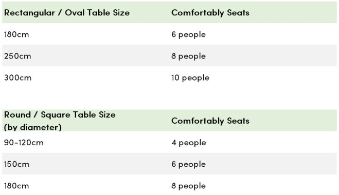 Review This Handy Chart To Determine How Many Guests Will Comfortably Fit At A Table Of Your Desired Size And Shape
