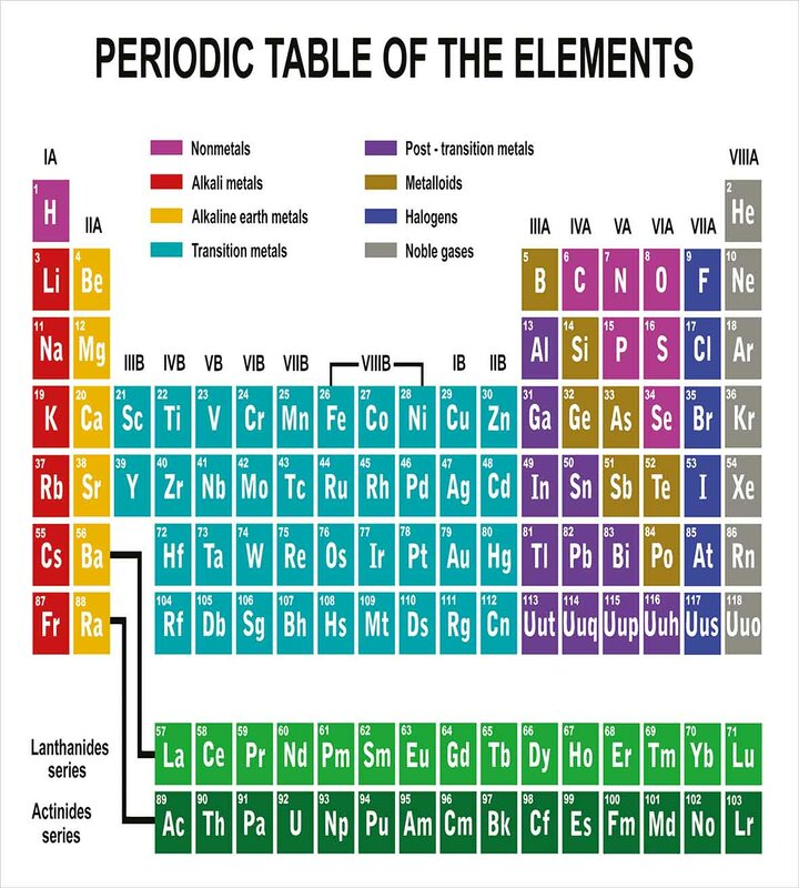 Ambesonne periodic table educational artwork for classroom science periodic table educational artwork for classroom science lab chemistry club camp kids print duvet set urtaz Image collections