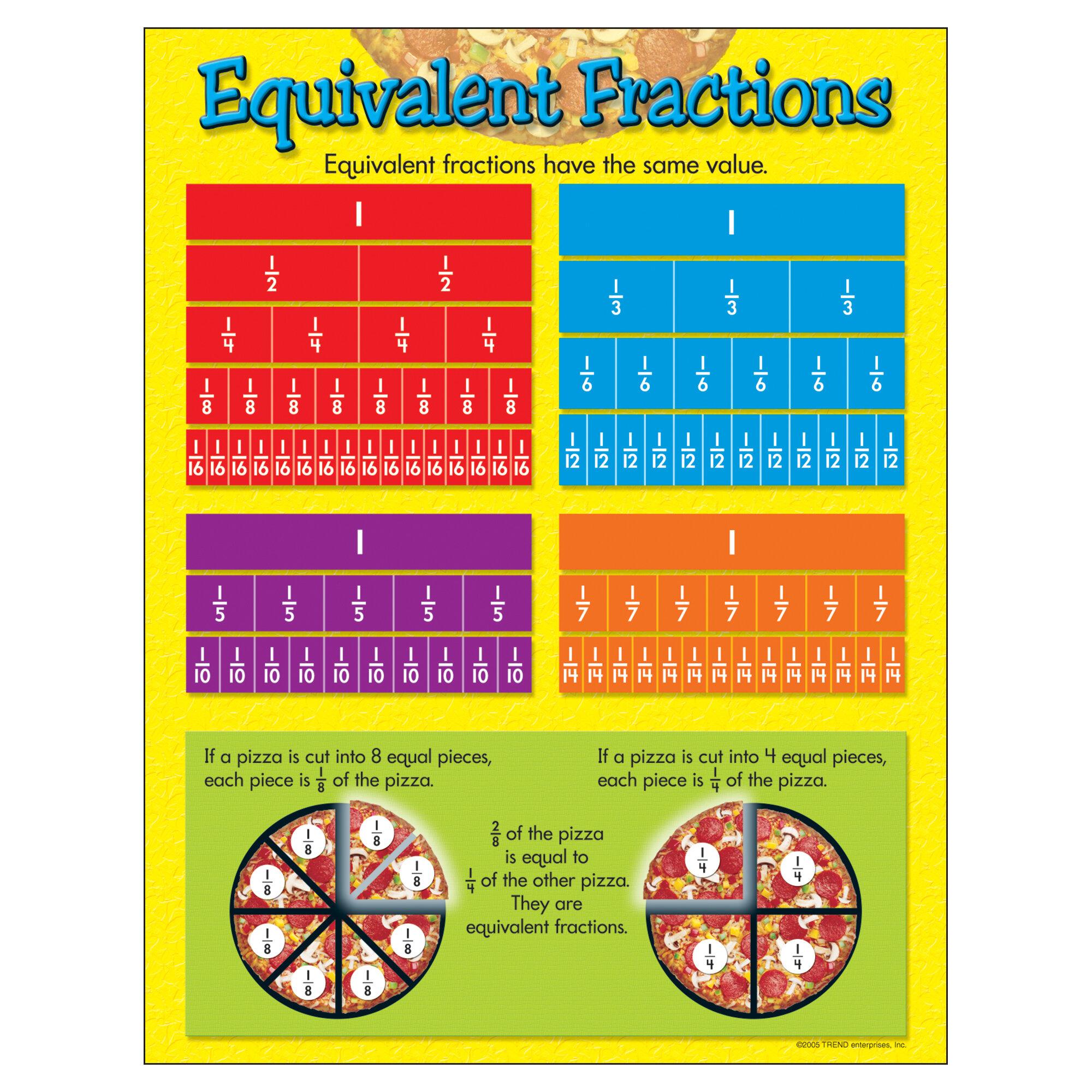 trend enterprises equivalent fractions grade 4-6 chart | wayfair.ca