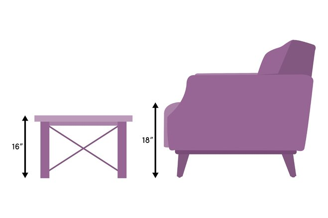 The Proper Height For A Coffee Table Is Same As Cushions On Your Sofa Or 1 2 Inches Lower