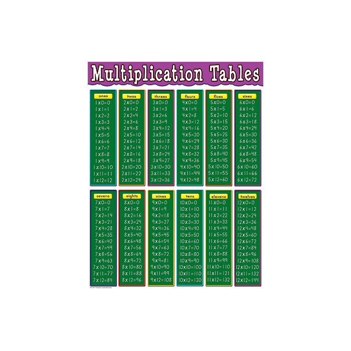 Multiplication table multiplication table chart 20 x 20 for 85 times table