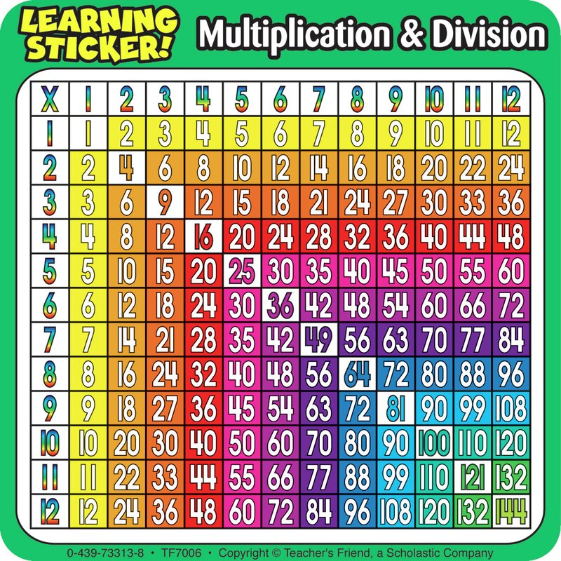 Division Chart Ibovnathandedecker