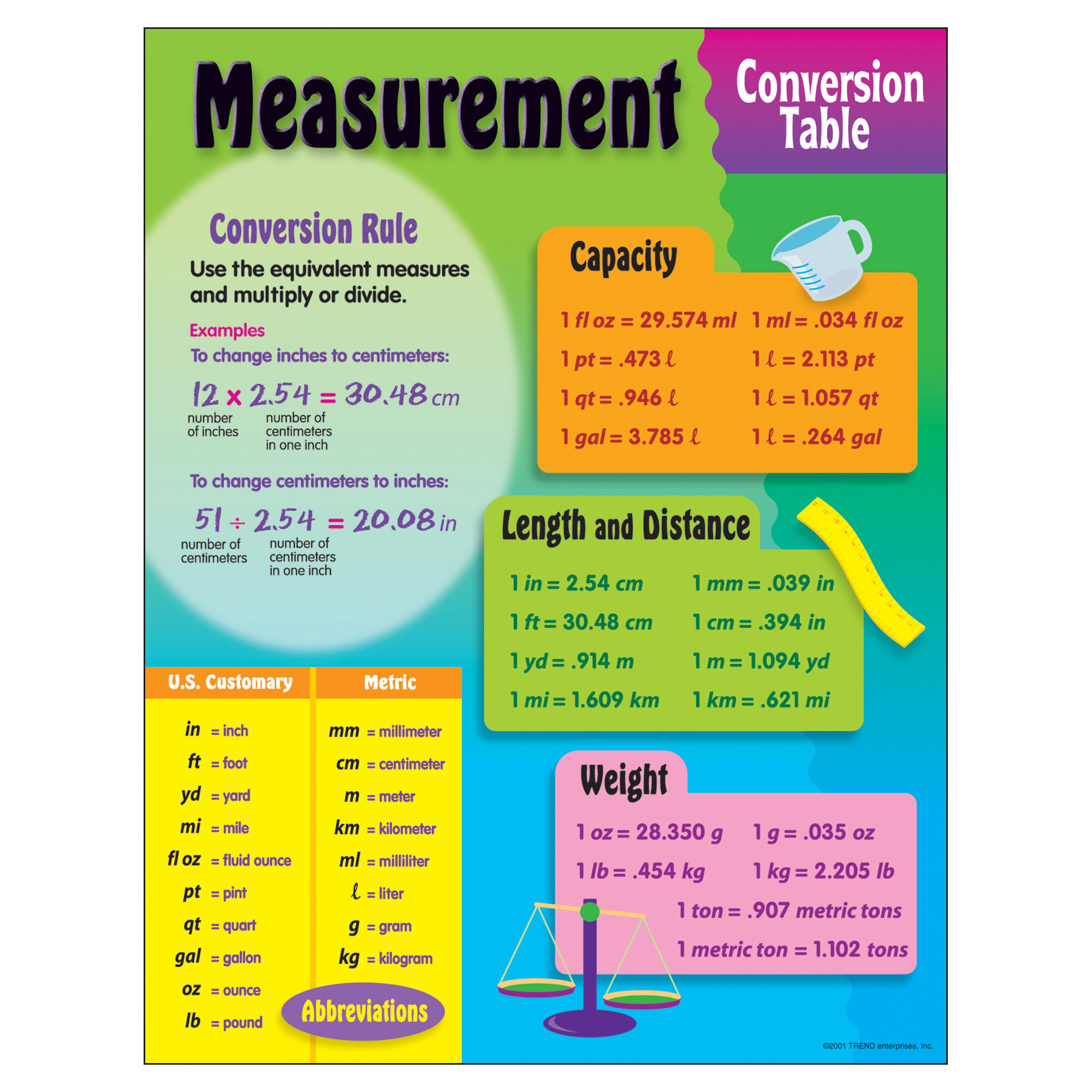 Trend enterprises measurement conversion chart reviews wayfair geenschuldenfo Choice Image