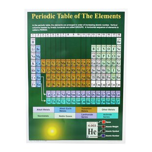 Periodic table of elements wayfair periodic table of elements chart urtaz Gallery