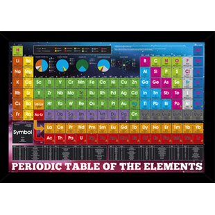 Periodic table wall art wayfair periodic table of elements wood framed graphic art print poster urtaz Choice Image