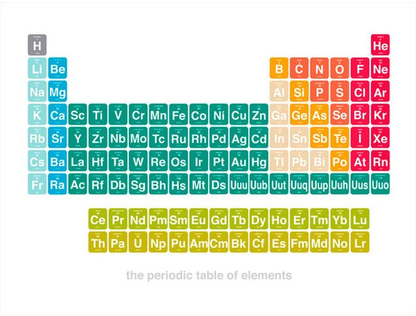 Periodic table of elements wayfair urtaz Image collections