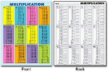 Quick-check Pad Multiplication Chart
