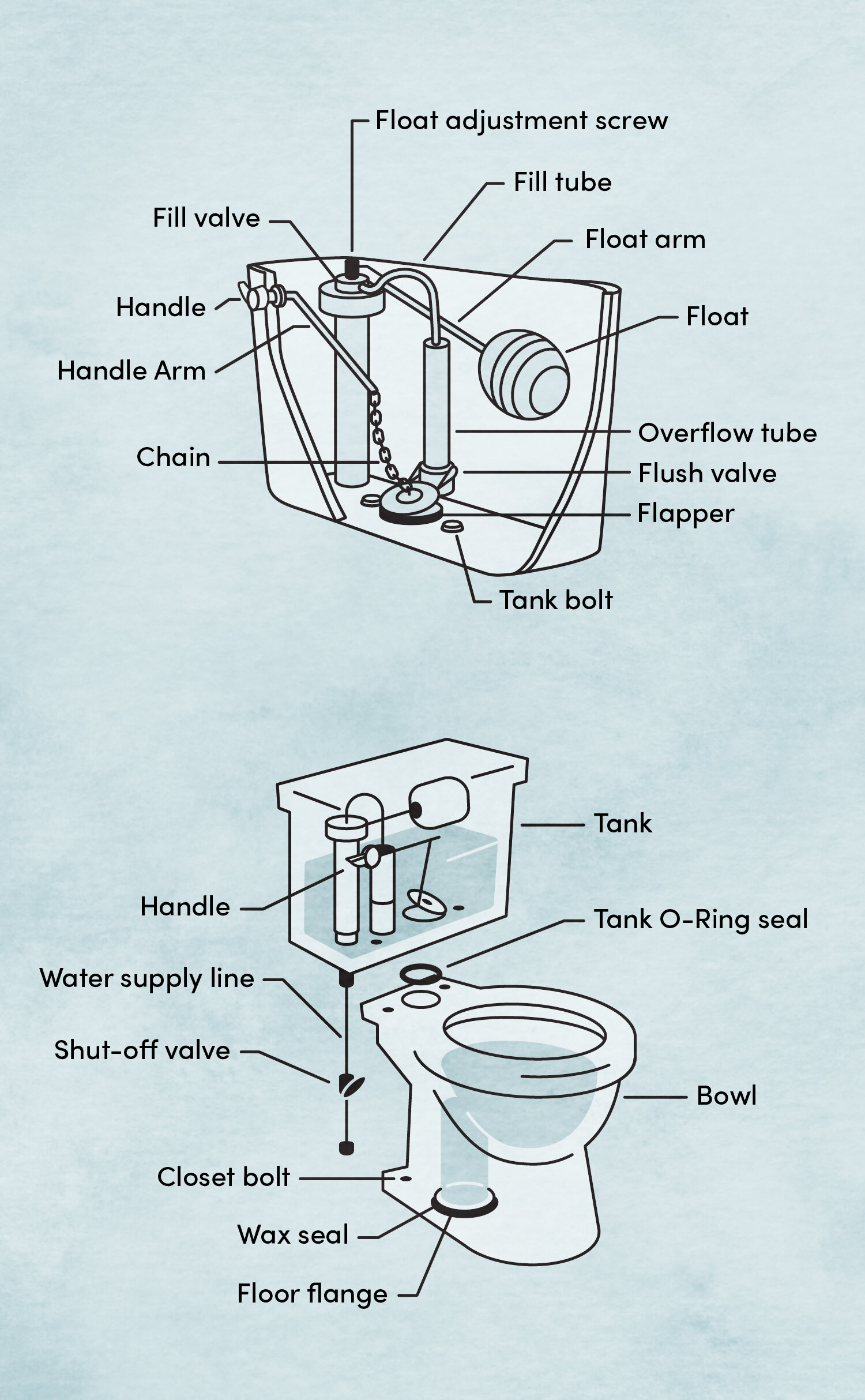 How to Install a Toilet | Wayfair