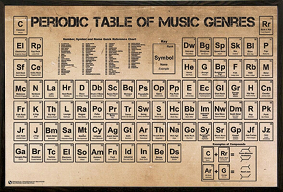 Frame usa periodic table of music poster framed textual art poster periodic table of music poster framed textual art poster on wood urtaz Image collections