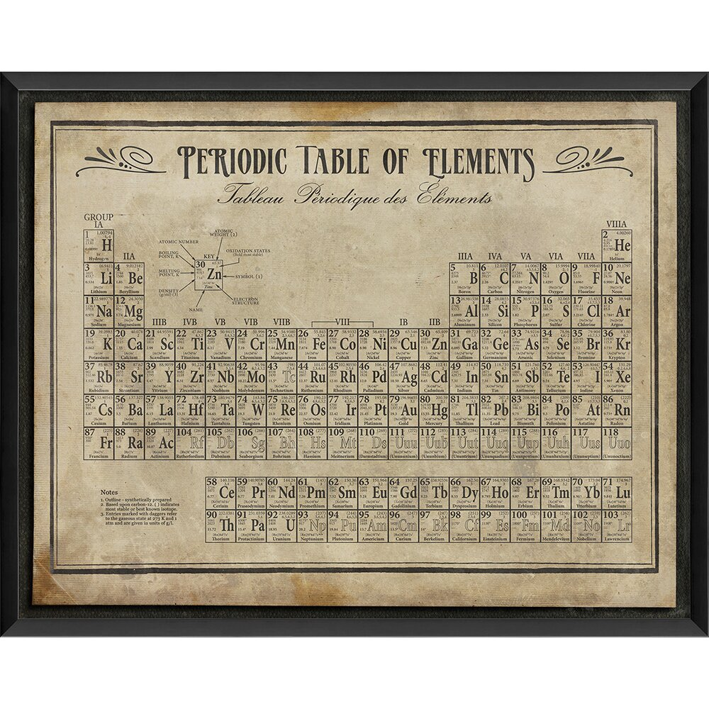 the artwork factory periodic table of elements ii framed textual art in white reviews wayfair. Black Bedroom Furniture Sets. Home Design Ideas