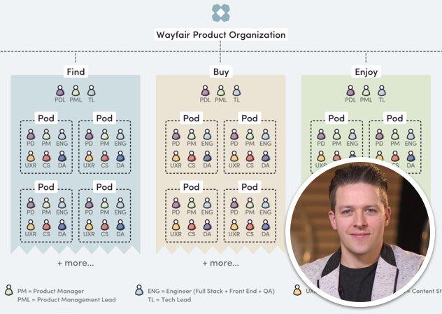 Wayfair Product Design