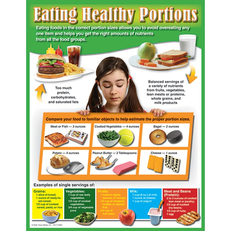Eating Healthy Portions Chart