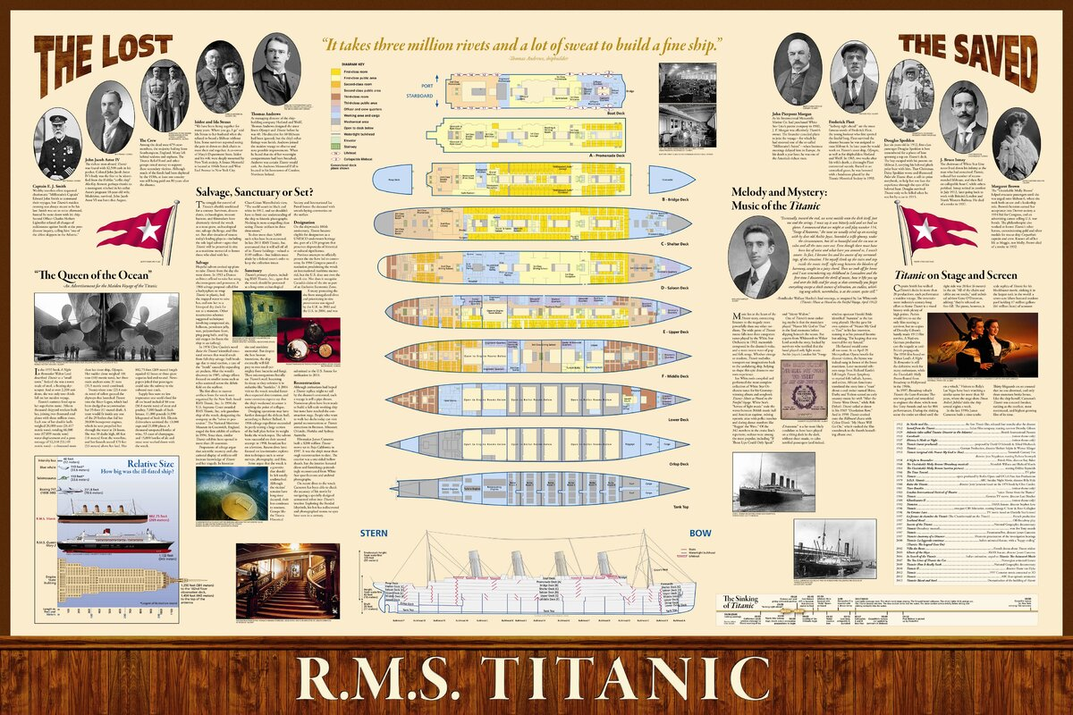 Titanic Poster Map (Two sided)