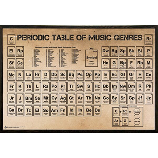 Frame usa periodic table of music poster framed textual art poster frame usa periodic table of music poster framed textual art poster on wood reviews wayfair urtaz Images