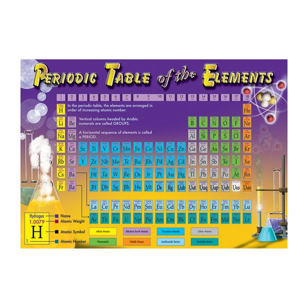 Carson dellosa publications periodic table of the elements for Table of elements 85