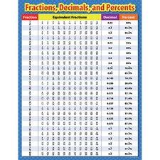 Fractions Decimals and Percents Chart (Set of 3)