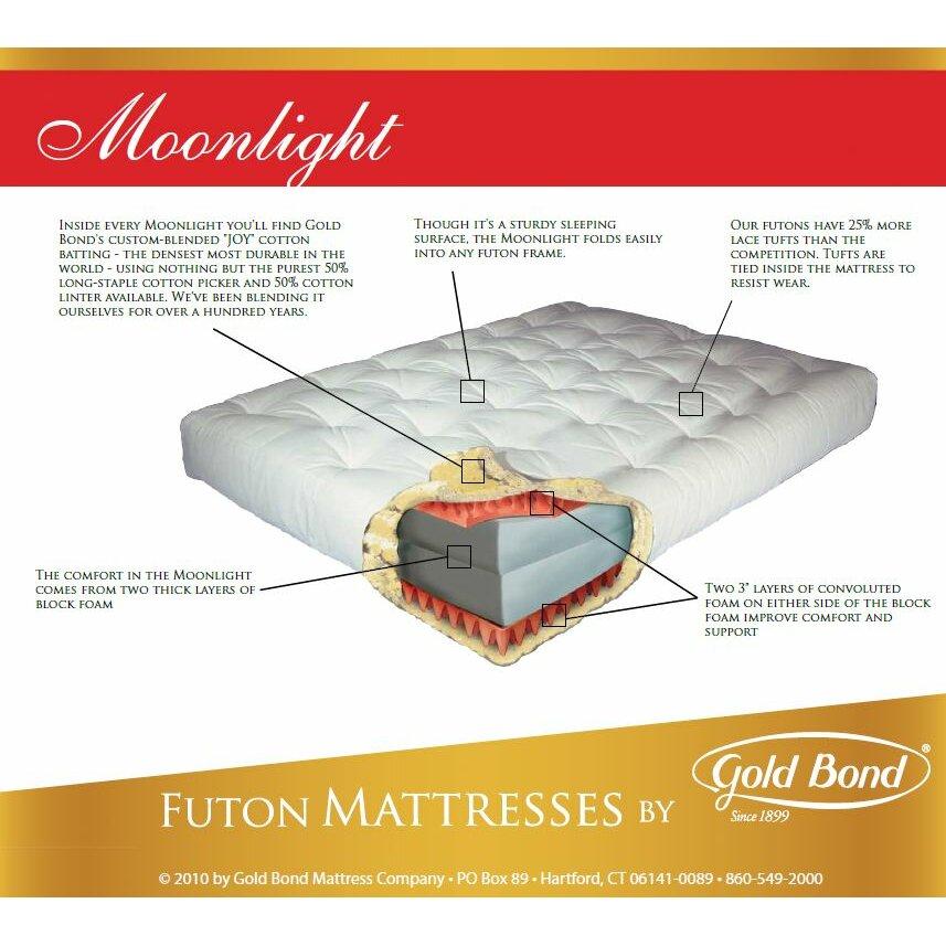 Image Result For Gold Bond Cotton Futon Mattress Reviews