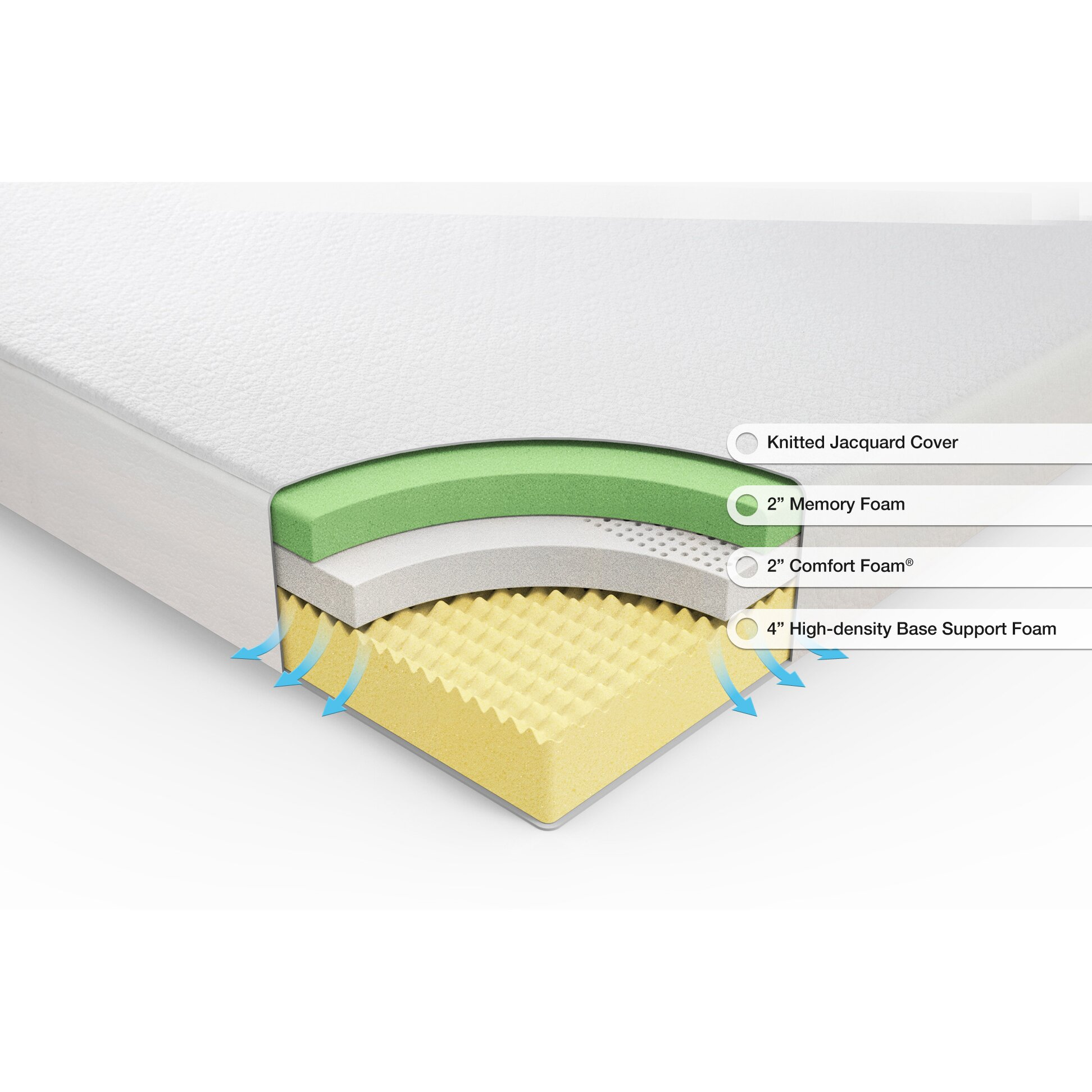 Anew edit 8 plush memory foam mattress reviews Mattress sale memory foam